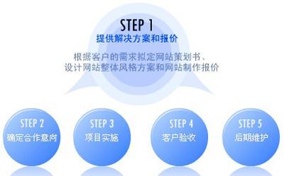 网络营销中的网络营销平台搭建