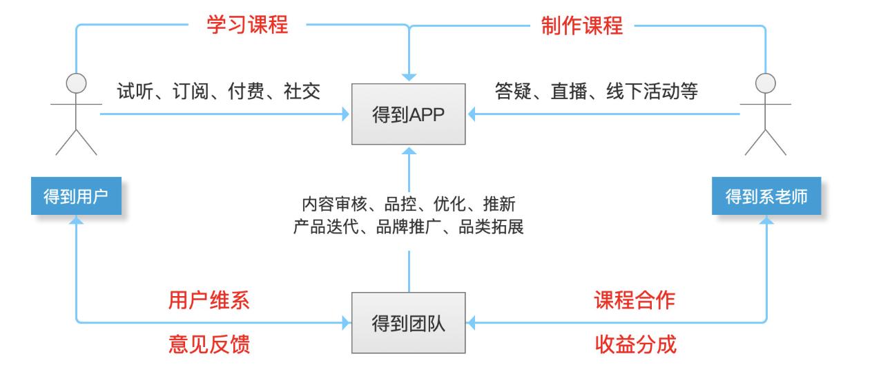 『得到APP』用户量超2000万,罗振宇做对了什么-运营喵的世界