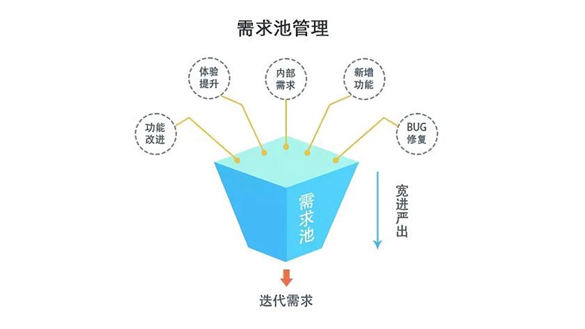 『重磅干货』十年老产品经理教你建立和管理需求池