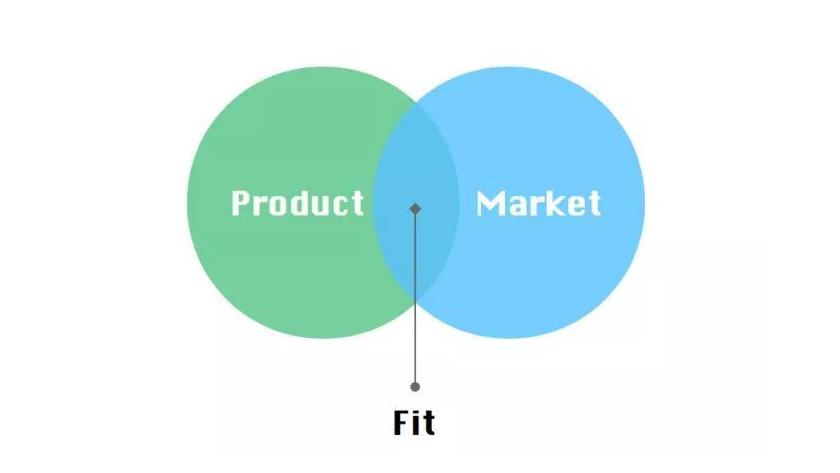 产品生命周期、PMF和MVP--运营喵的世界