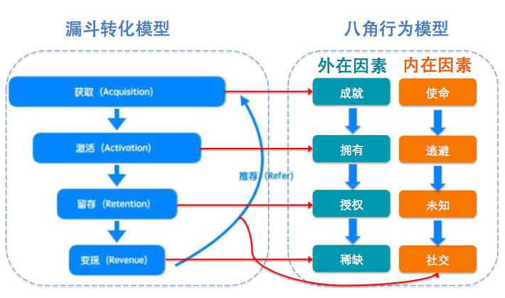 青年兴趣活动平台『Someet』如何进行用户分层运营?--运营喵的世界