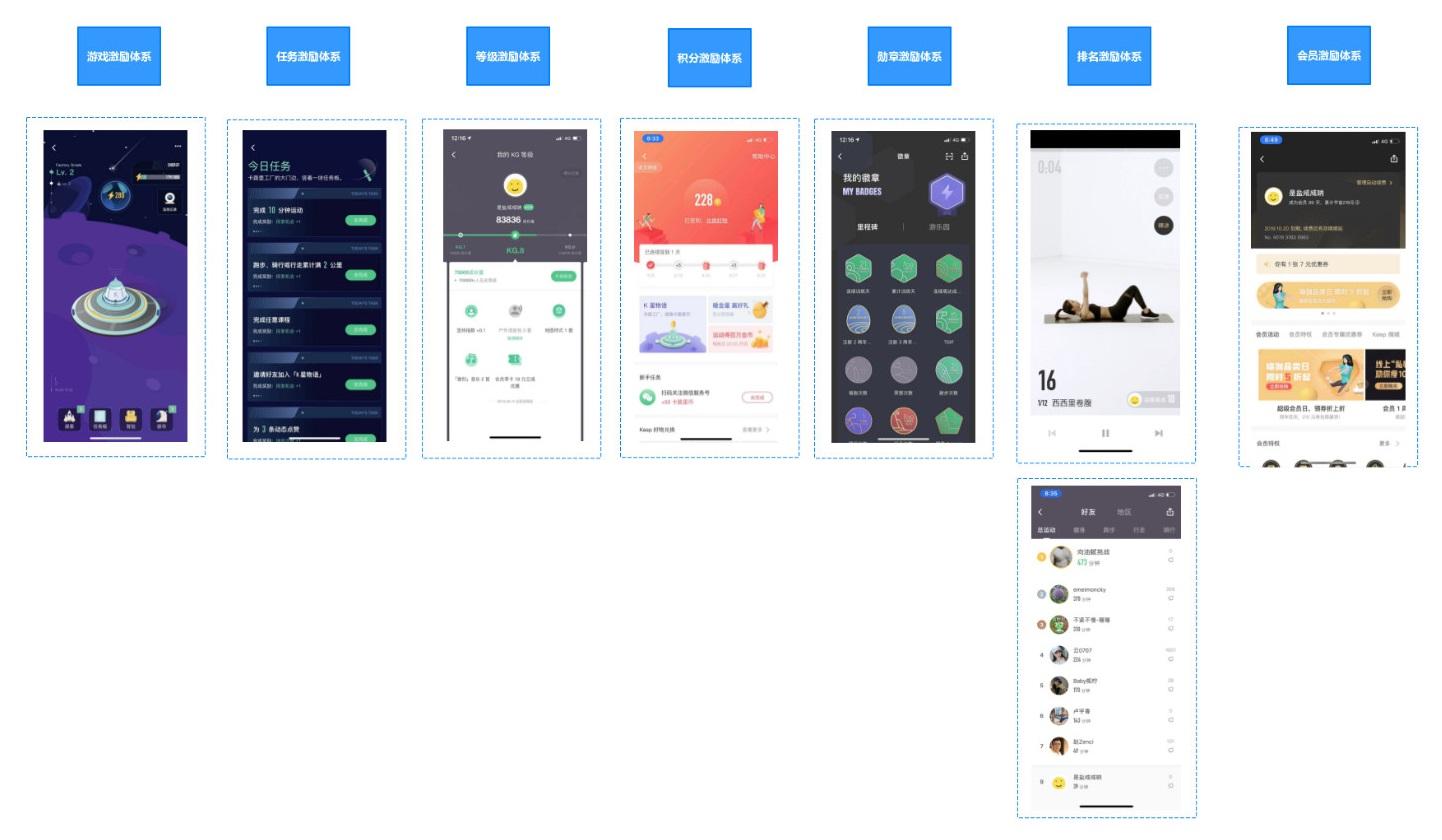 用户运营体系搭建:拆解Keep用户运营体系--运营喵的世界