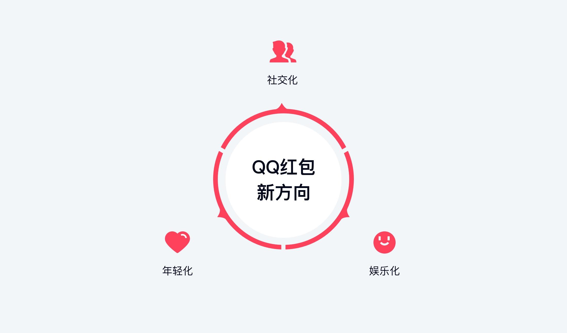 QQ红包 | 趣味新玩法是怎么设计的?--运营喵的世界
