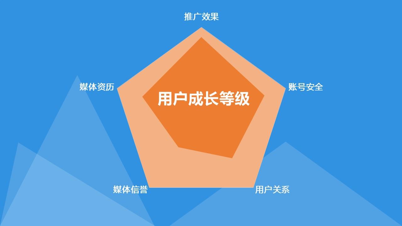 用户运营实战:用户成长体系的价值和6大构成模块
