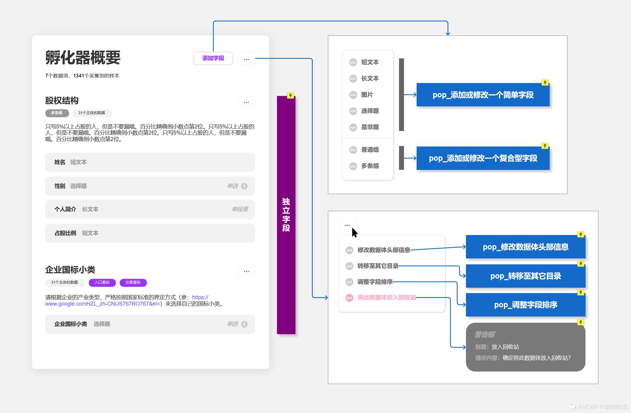 认真教新手设计一个顶级表单定制后台PRD--运营喵的世界